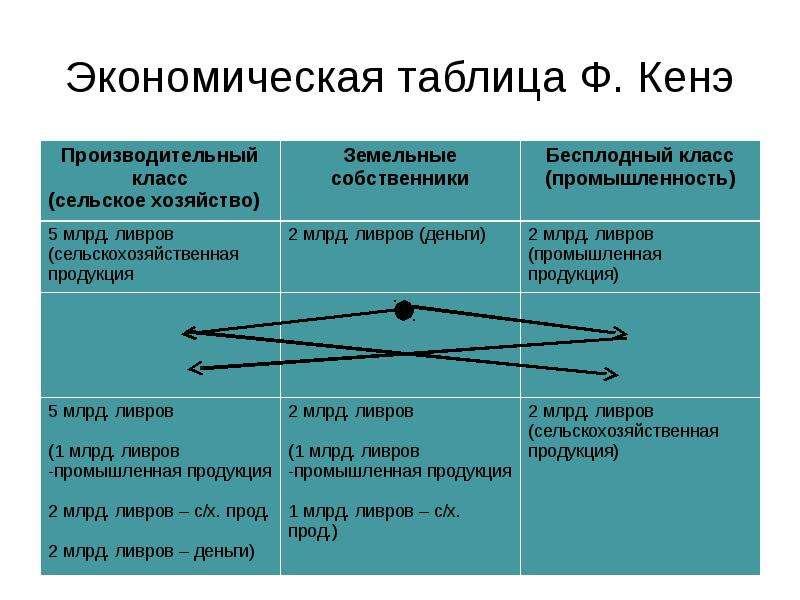 Презентация - обществознание 11 класс экономические системы