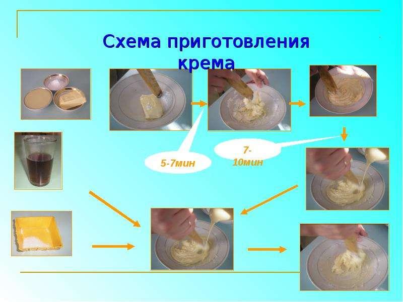 Приготовление пирожного «Корзиночка» песочная с масляным кремом, слайд 11