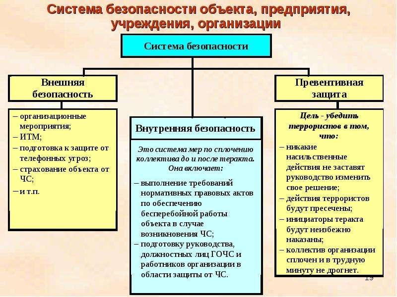 Система безопасности объекта, предприятия, учреждения, организации