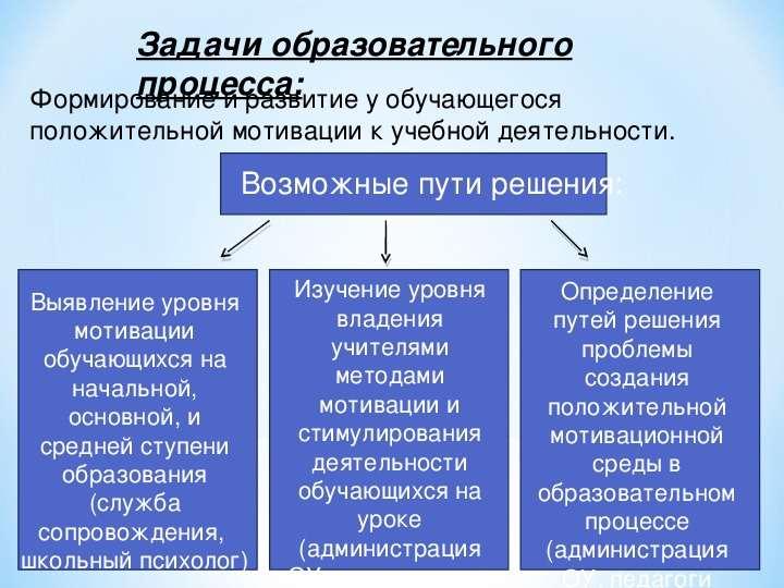 Организация учебной деятельности как один из путей ...