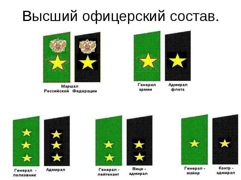 центру С какого звания начинается старший офицерский состав который