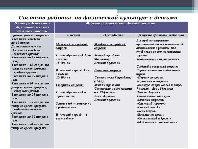 Календарный план на летний оздоровительный период в средней группе №__ на июнь 20___ года.