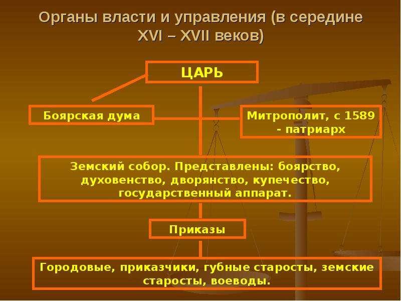 органы государственного управления во второй половине 18 века. шпаргалка