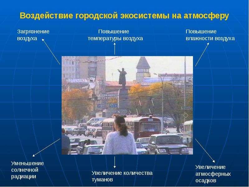 Воздействие городской экосистемы на атмосферу