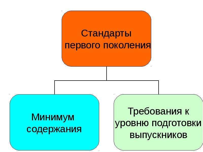 ОСОБЕННОСТИ НАЧАЛЬНОГО ОБЩЕГО ОБРАЗОВАНИЯ В УСЛОВИЯХ ПЕРЕХОДА НА ФГОС., слайд 3