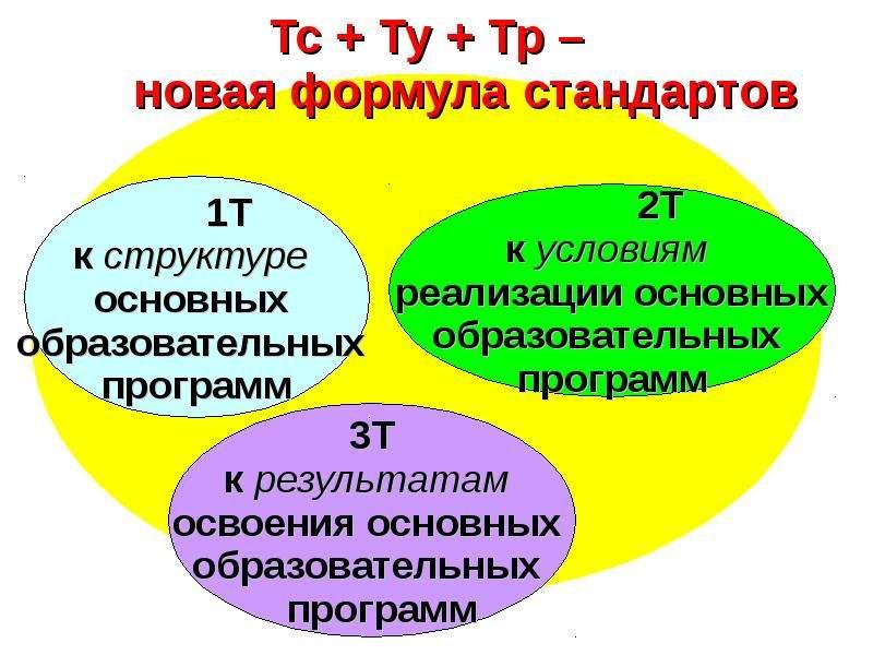 ОСОБЕННОСТИ НАЧАЛЬНОГО ОБЩЕГО ОБРАЗОВАНИЯ В УСЛОВИЯХ ПЕРЕХОДА НА ФГОС., слайд 4