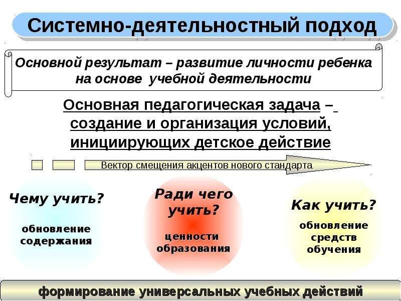 Основная педагогическая задача – Основная педагогическая задача – создание и организация условий, ин
