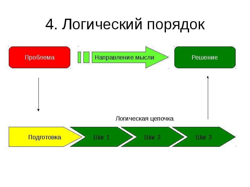 диаграммы запутанных ситуаций и логика их построения