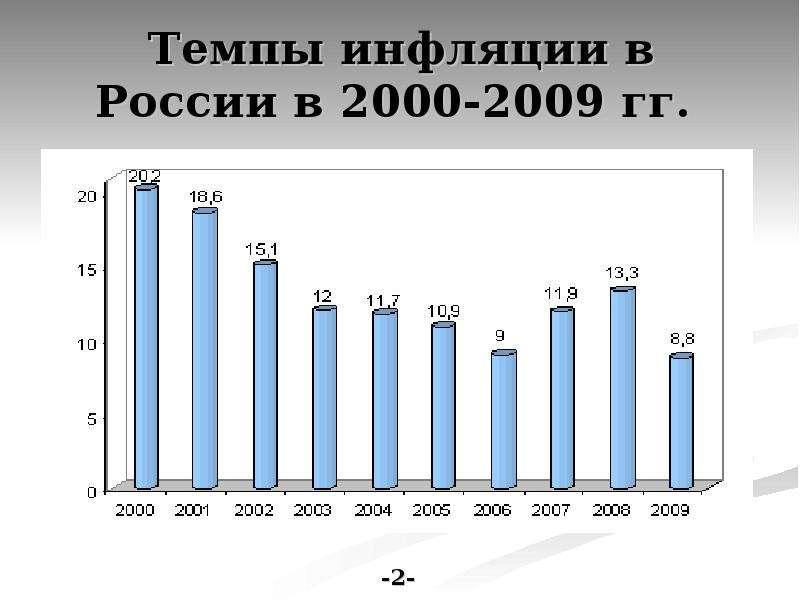 Особенности Инфляции В России В Последнее Десятилетие. Шпаргалка