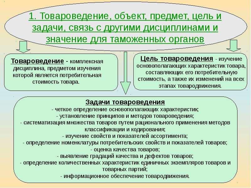 наиболее теоретические основы товароведения лекции холке (рост