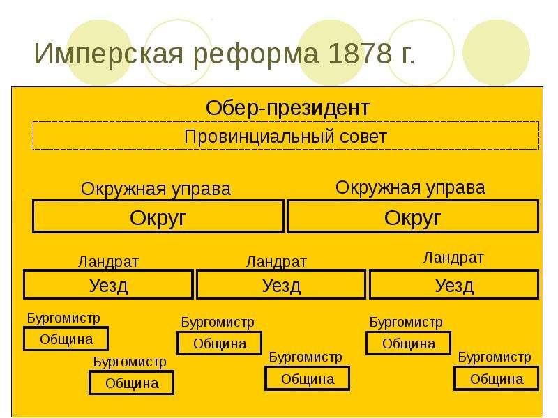 Имперская реформа 1878 г.