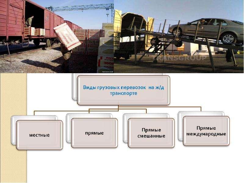 организация перевозки опасных грузов реферат
