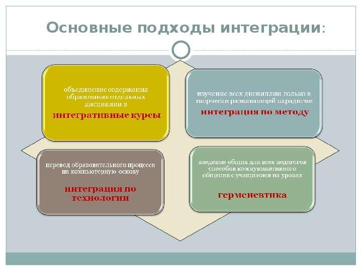 Интеграция как эффективный инновационный приём, количественный и качественный показатель изменений в образо, рис. 12
