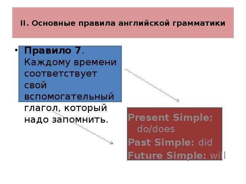 II. Основные правила английской грамматики Правило 7. Каждому времени соответствует свой вспомогател