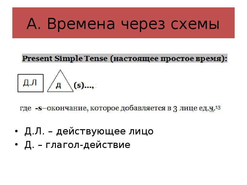 А. Времена через схемы Д. Л. – действующее лицо Д. – глагол-действие
