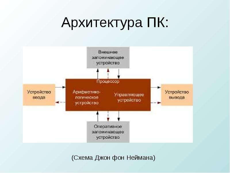 Архитектура фон неймана презентация