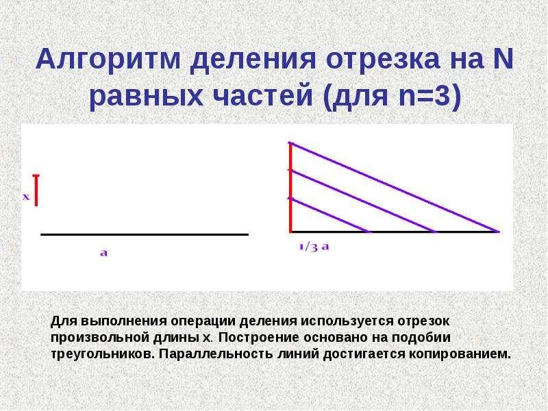 Алгоритм деления отрезка на N равных частей (для n=3) приведен на рисунке
