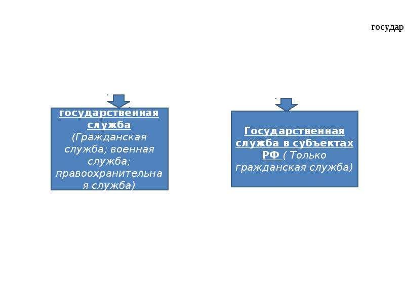 Государственные служащие как субъекты административного права, слайд 6