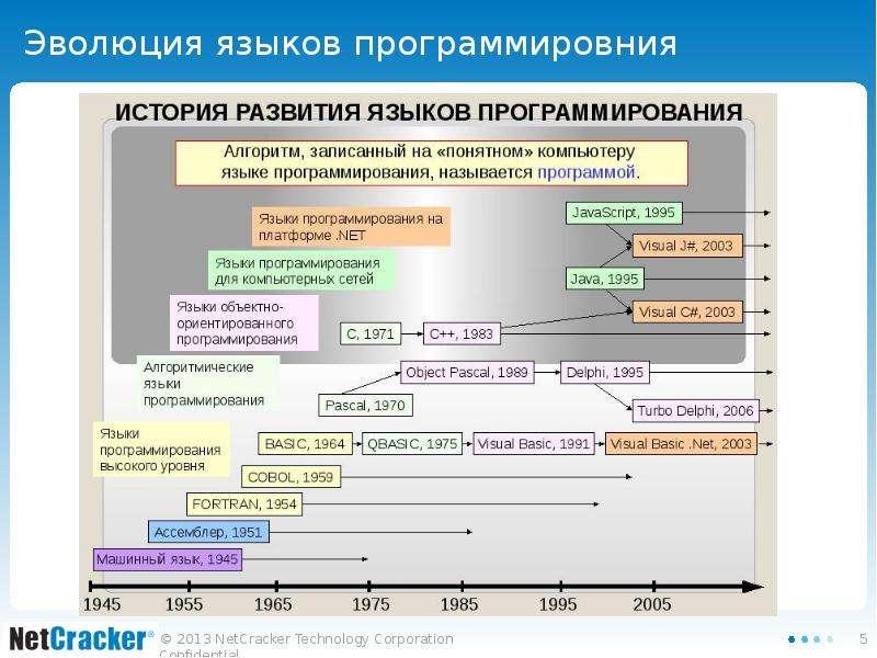 Программа Определения Языка