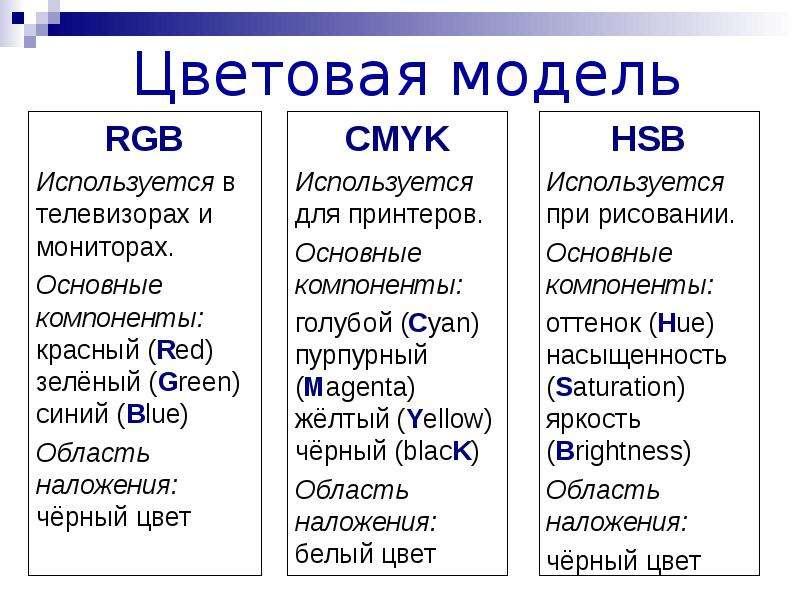 Цветовая модель RGB Используется в телевизорах и мониторах. Основные компоненты: красный (Red) зелён
