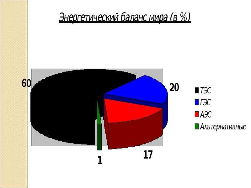 Энергосбережение Реализация правовых, организационных, научных, производственных, технических и экономических мер, направленны, слайд 5