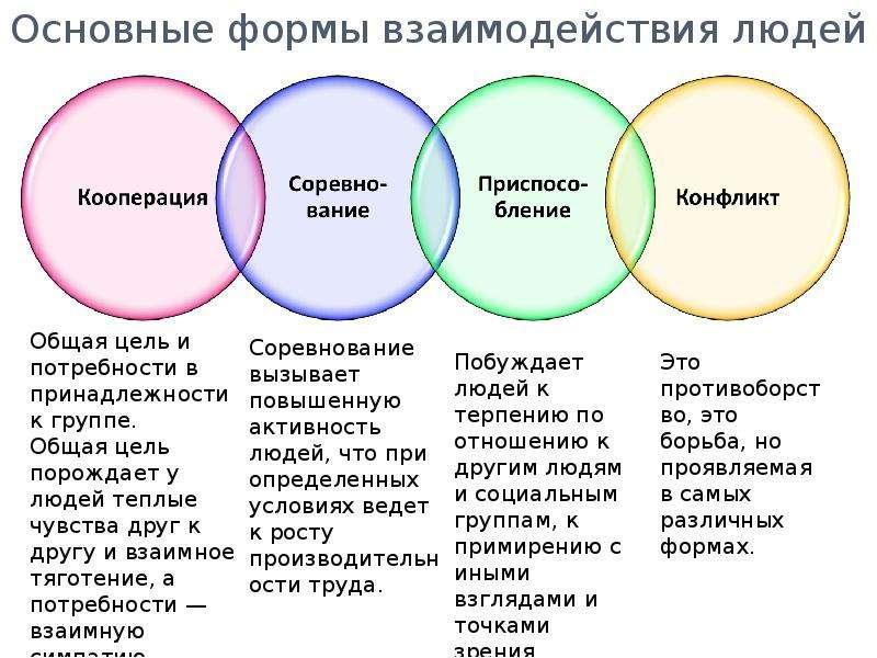 Основные формы взаимодействия людей