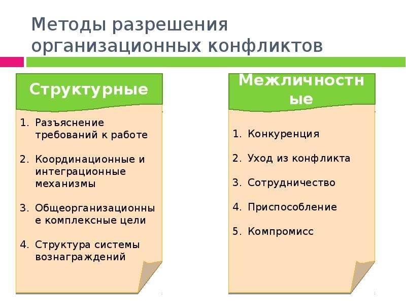 Методы разрешения организационных конфликтов