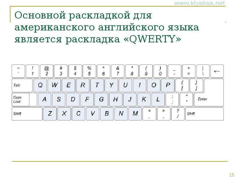 Основной раскладкой для американского английского языка является раскладка «QWERTY»
