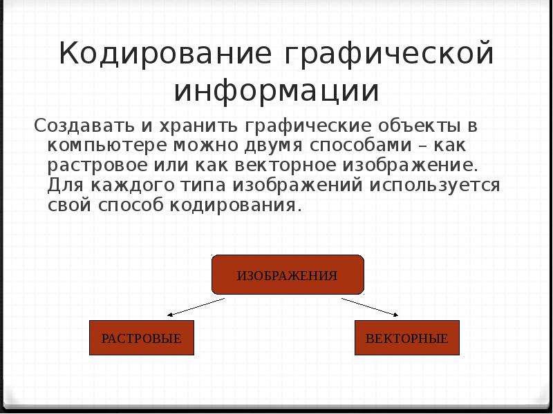 Кодирование графической информации Создавать и хранить графические объекты в компьютере можно двумя