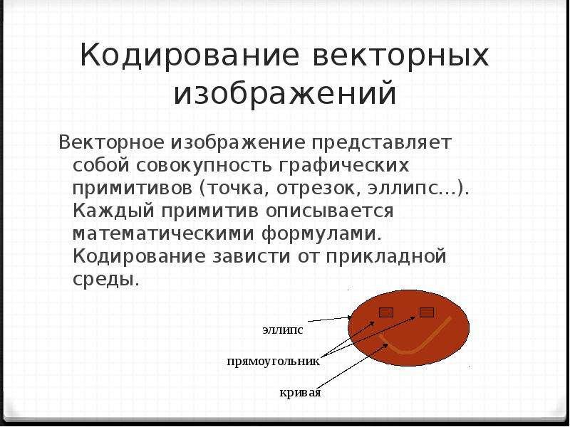 Кодирование векторных изображений Векторное изображение представляет собой совокупность графических