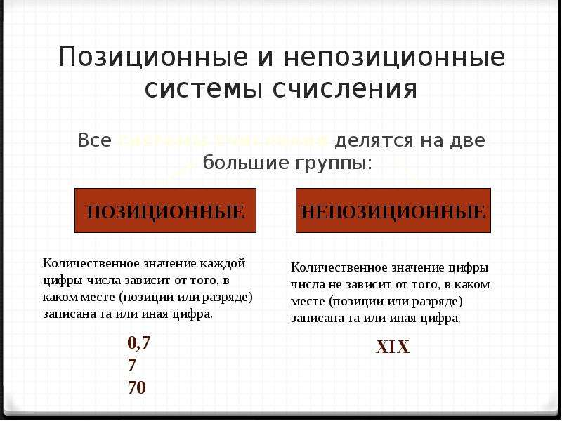 Позиционные и непозиционные системы счисления Все системы счисления делятся на две большие группы: