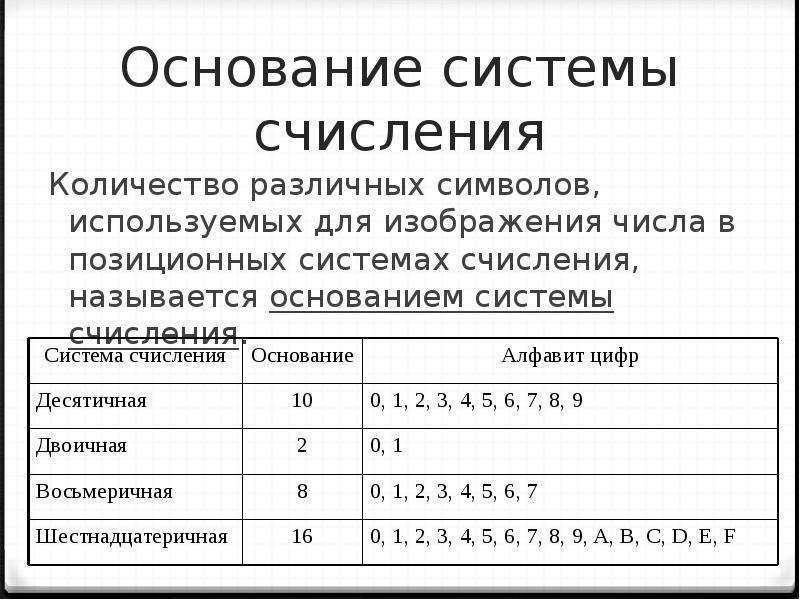 Основание системы счисления Количество различных символов, используемых для изображения числа в пози