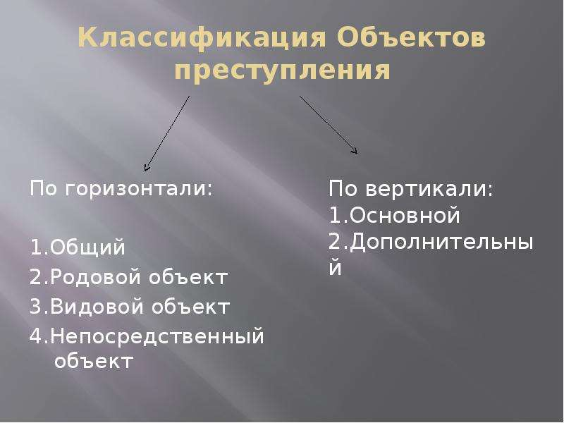 Классификация Объектов преступления По горизонтали: 1. Общий 2. Родовой объект 3. Видовой объект 4.