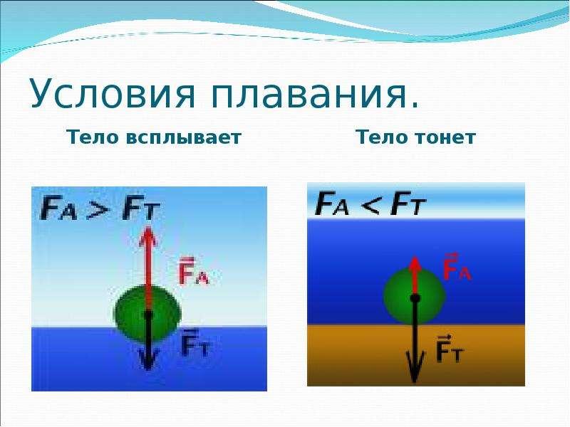 Условия плавания. Тело всплывает