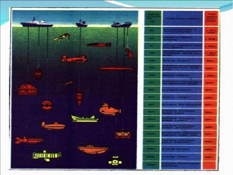 К уроку по теме: Плавание человека и животных, плавание судов, воздухоплавание., слайд 12