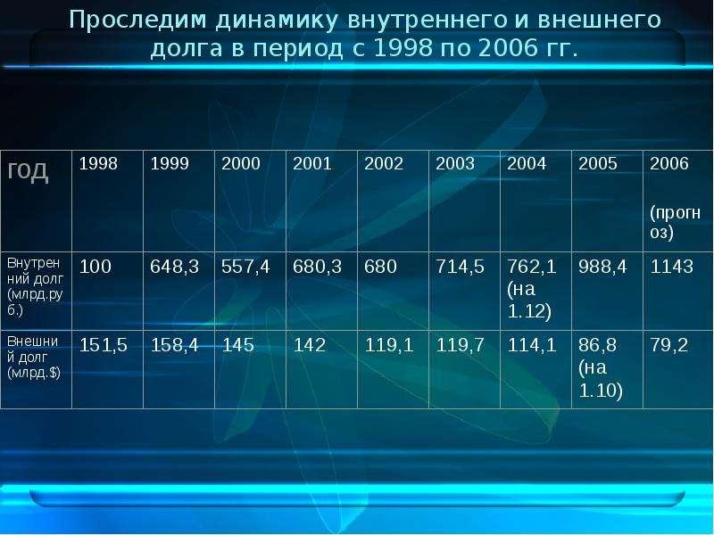 Проследим динамику внутреннего и внешнего долга в период с 1998 по 2006 гг.