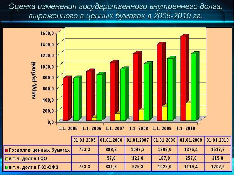 Оценка изменения государственного внутреннего долга, выраженного в ценных бумагах в 2005-2010 гг.