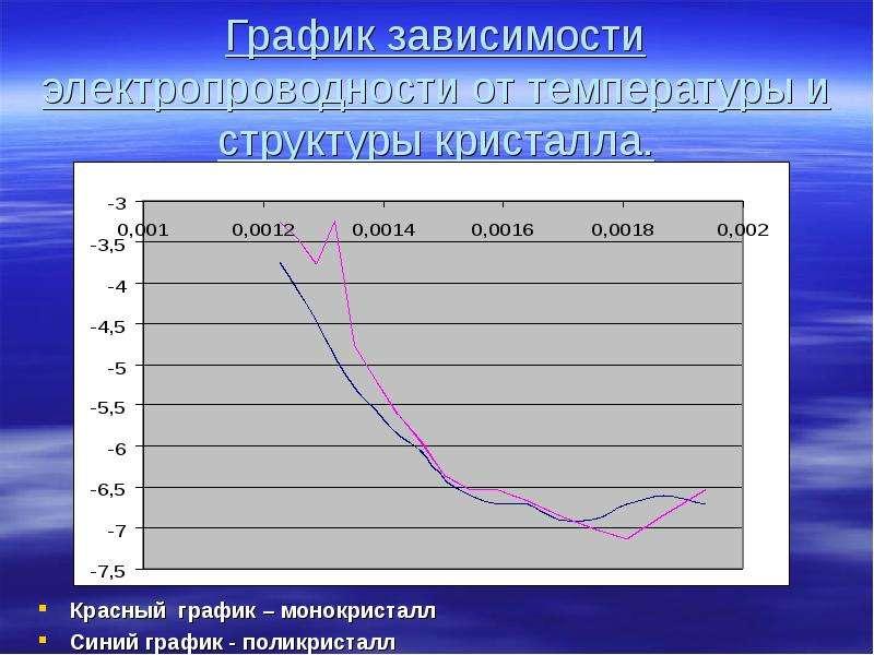 График зависимости электропроводности от температуры и структуры кристалла. Красный график – монокри