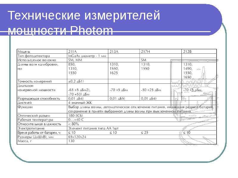 Технические измерителей мощности Photom