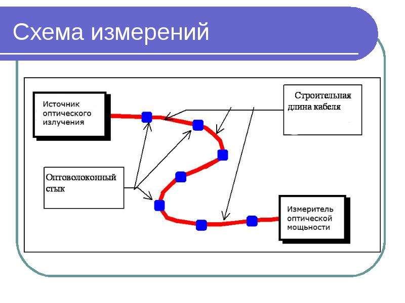 Схема измерений