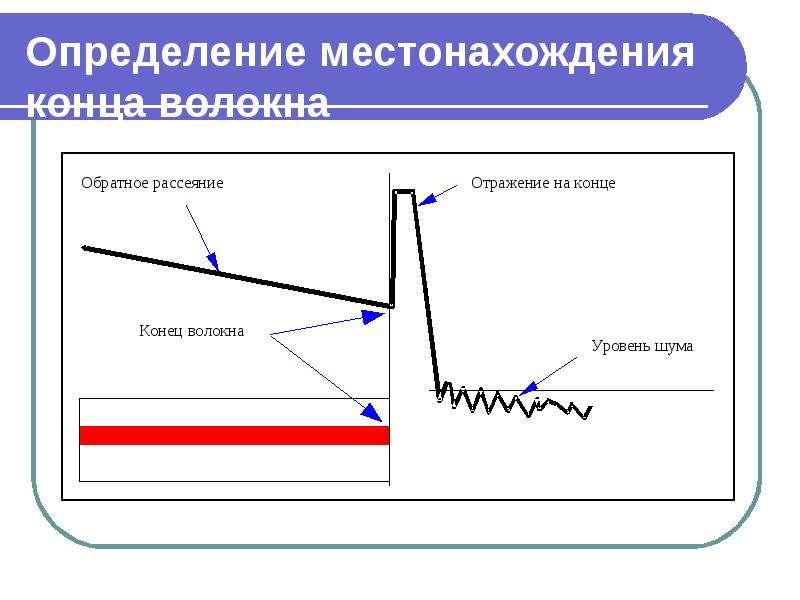 Определение местонахождения конца волокна
