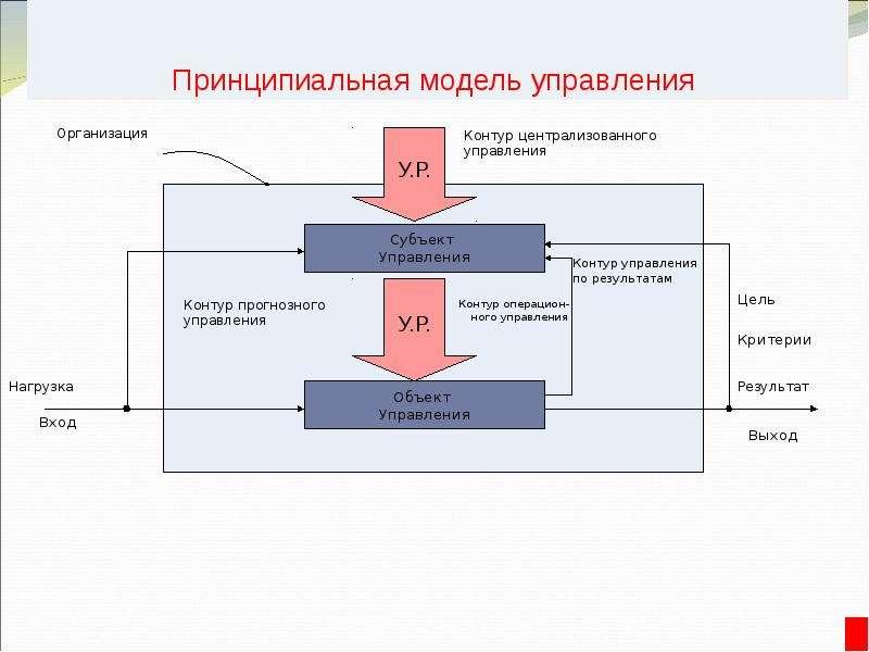Общий и специальный менеджмент, слайд 12