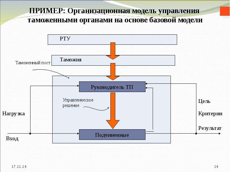Общий и специальный менеджмент, слайд 14