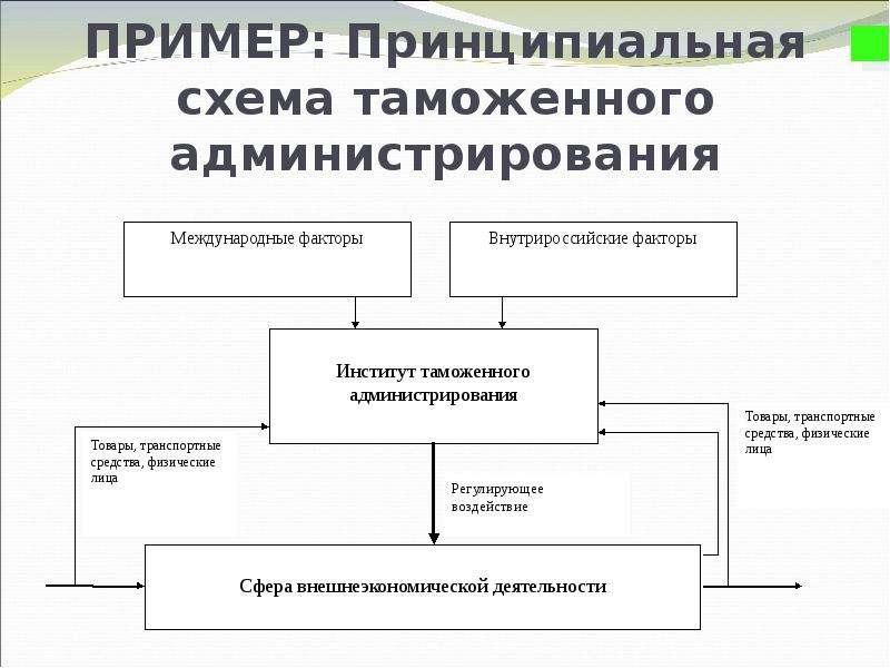 ПРИМЕР: Принципиальная схема таможенного администрирования .