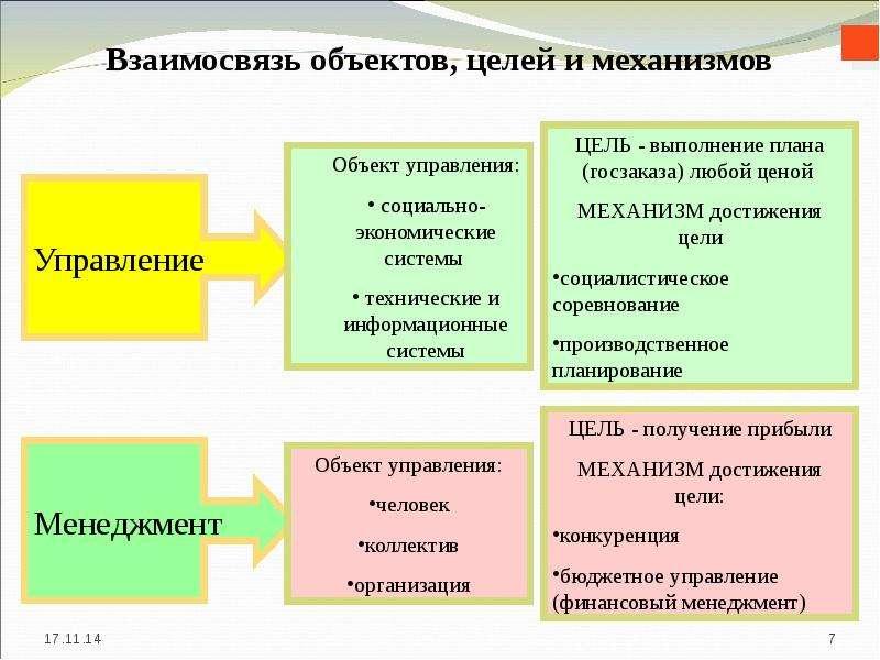 Взаимосвязь объектов, целей и механизмов
