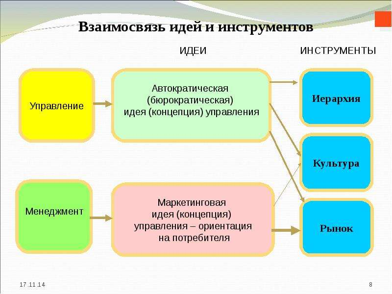 Взаимосвязь идей и инструментов