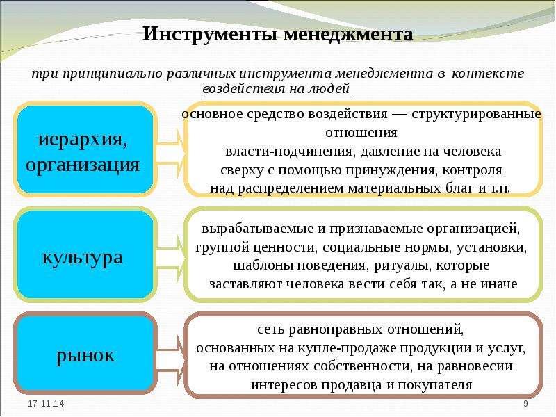 Инструменты менеджмента три принципиально различных инструмента менеджмента в контексте воздействия