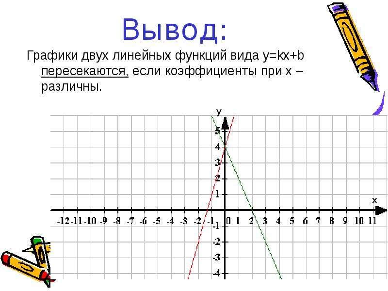 Вывод: Графики двух линейных функций вида y=kx+b пересекаются, если коэффициенты при х – различны.