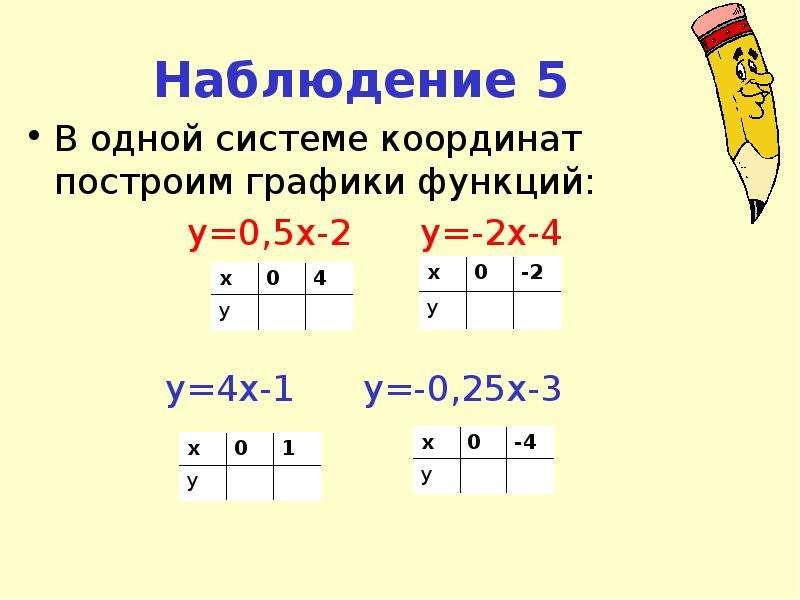 Наблюдение 5 В одной системе координат построим графики функций: y=0,5x-2 y=-2x-4 y=4x-1 y=-0,25x-3
