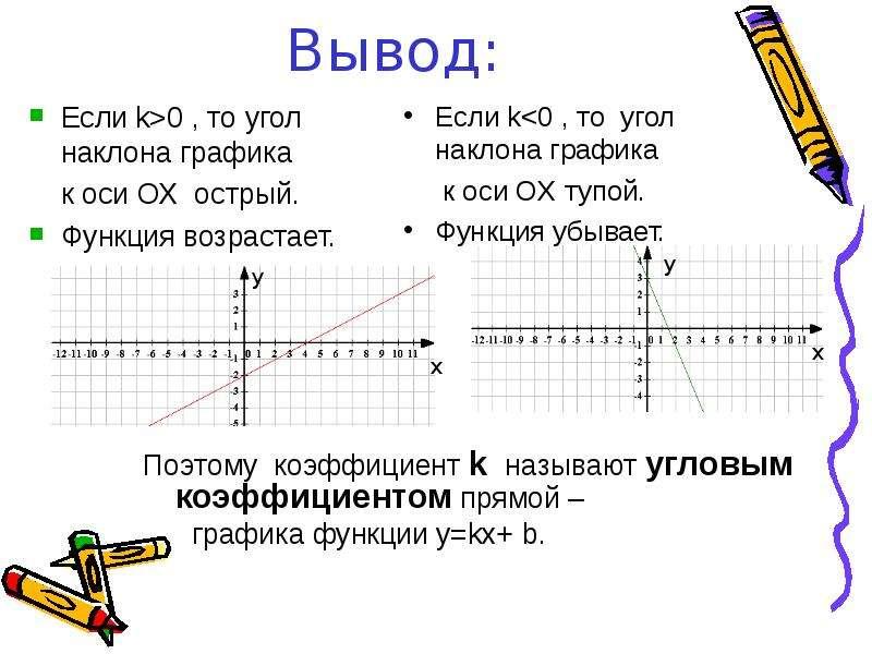 Вывод: Поэтому коэффициент k называют угловым коэффициентом прямой – графика функции y=kx+ b.
